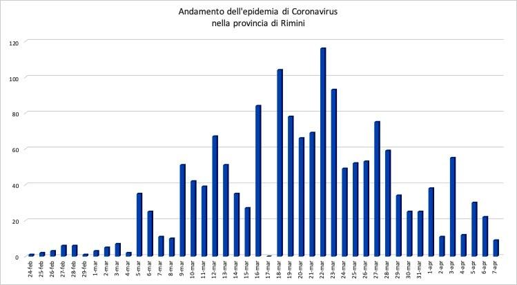 coronavirus rimini 7 aprile-3