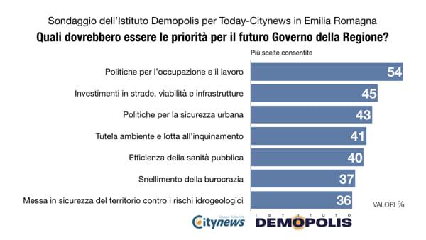 Priorita_Emilia_Romagna.001-2