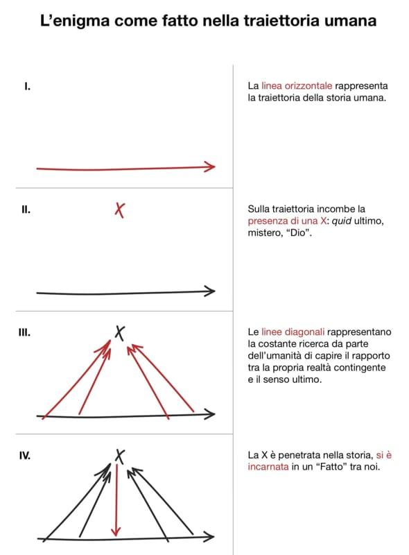 monumento don giussani spiegazione-2