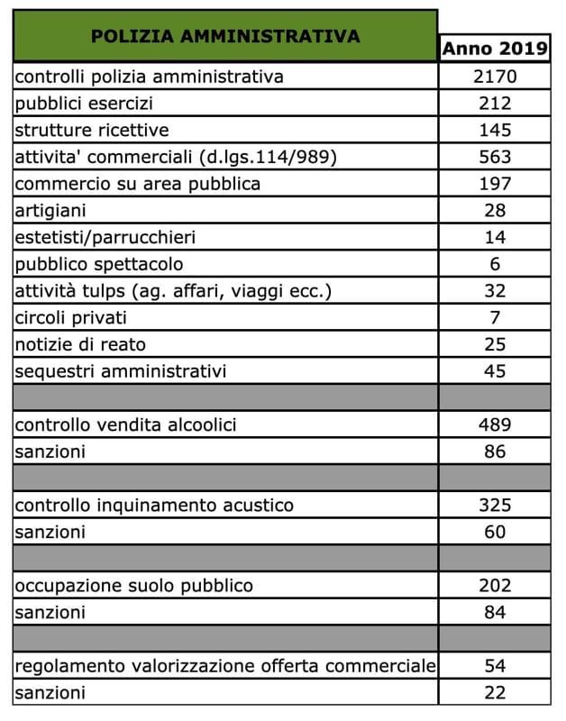 tab 3-2